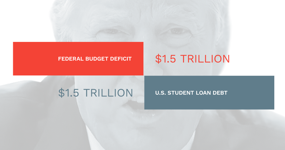 bar graph showing $1.5 trillion student loan debt equals budget deficit