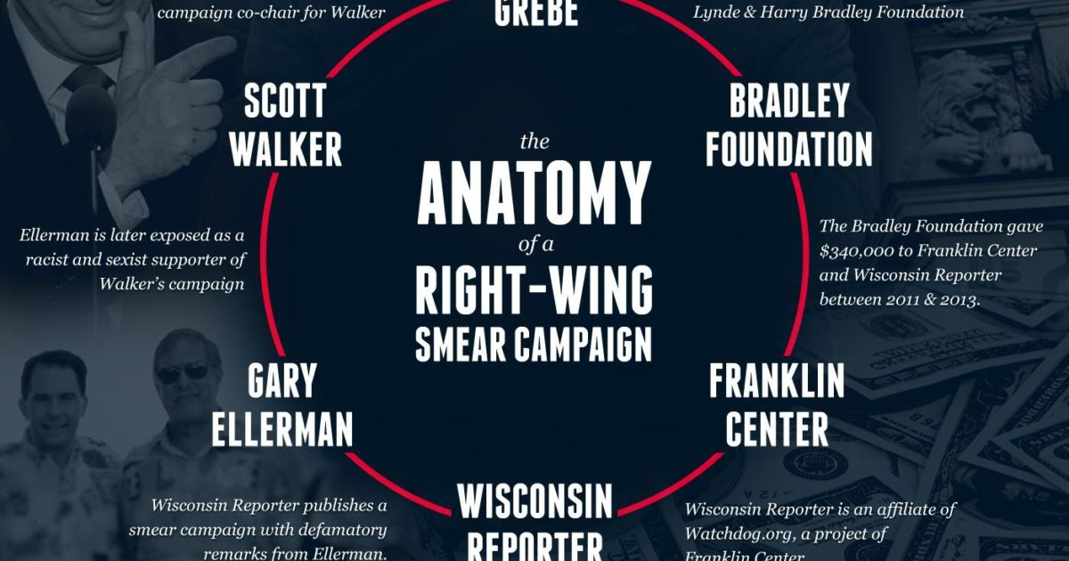 anatomy of a right wing smear campaign